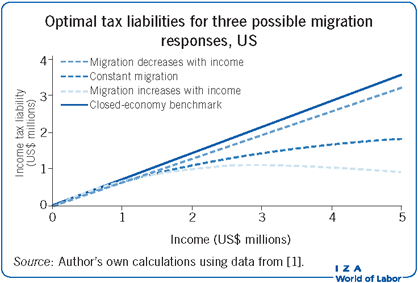 Optimal tax liabilities for three possible                        migration responses, US