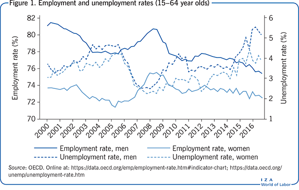 Employment and unemployment rates (15–64                         year olds)