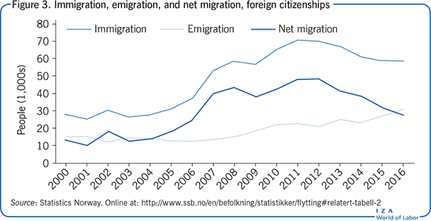 Immigration, emigration, and net                         migration, foreign citizenships