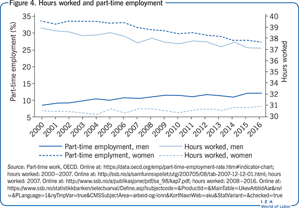 Hours worked and part-time                         employment