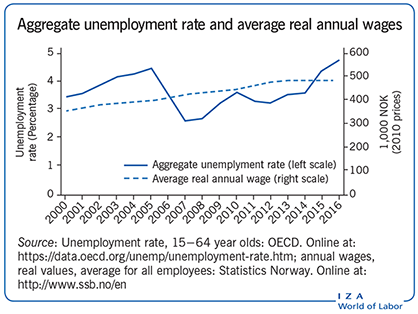 Aggregate unemployment rate and average                         real annual wages