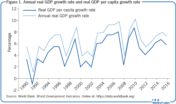 Annual real GDP growth rate and real GDP                         per capita growth rate