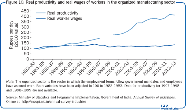 Real productivity and real wages of                         workers in the organized manufacturing sector