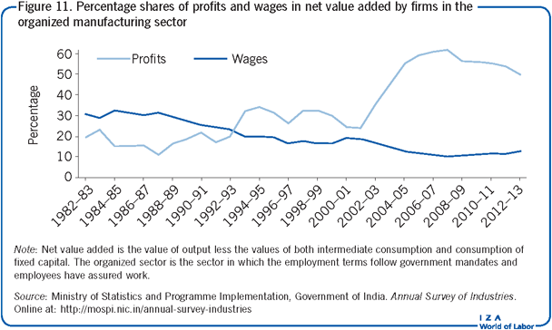 Percentage shares of profits and wages in                         net value added by firms in the organized manufacturing sector