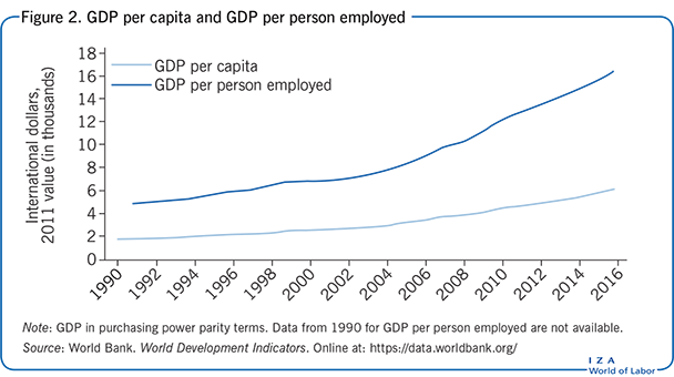 GDP per capita and GDP per person                         employed