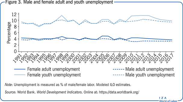Male and female adult and youth                         unemployment