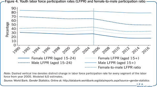 Youth labor force participation rates                         (LFPR) and female-to-male participation ratio