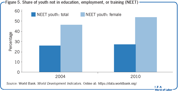 Share of youth not in education,                         employment, or training (NEET)