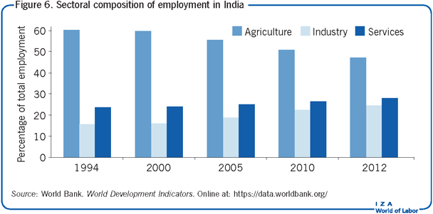 Sectoral composition of employment in                         India