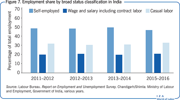 Employment share by broad status                         classification in India