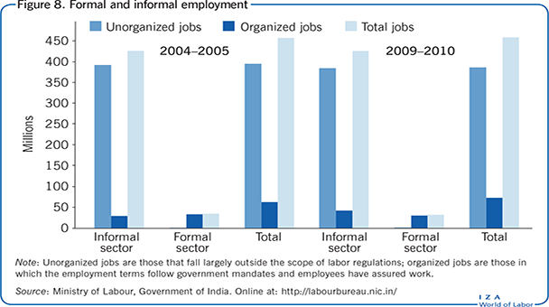 Formal and informal employment