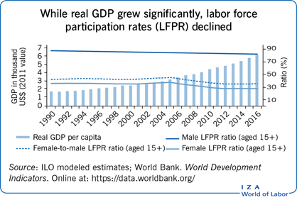 While real GDP grew significantly, labor                         force participation rates (LFPR) declined