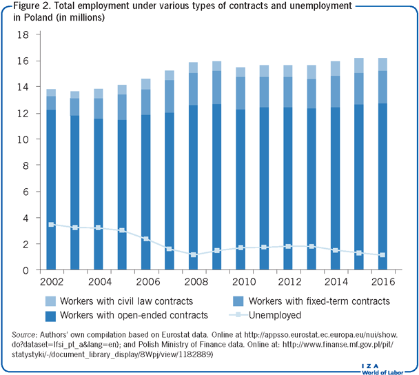 Total employment under various types of contracts and       unemployment in Poland (in millions)