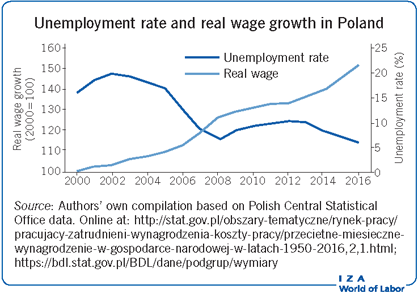 Unemployment rate and real wage growth in Poland