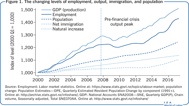 The changing levels of employment, output,                         immigration, and population