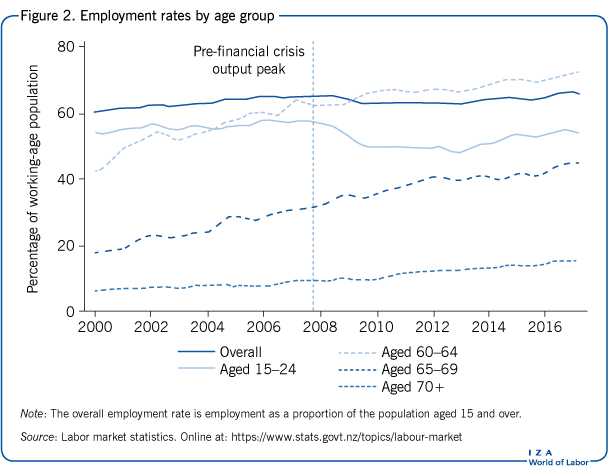 Employment rates by age group