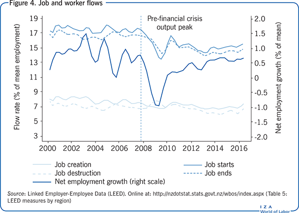 Job and worker flows