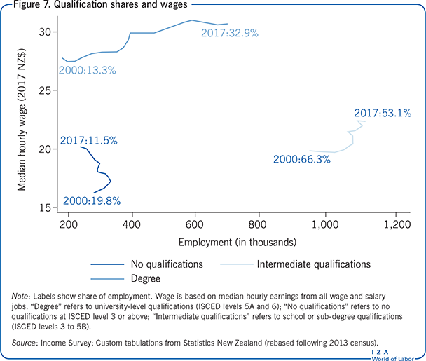 Qualification shares and wages