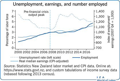 Unemployment, earnings, and number                         employed