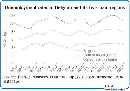 Unemployment rates in Belgium and its two                         main regions
