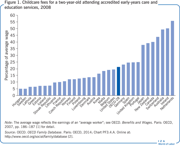 Childcare fees for a two-year-old attending                         accredited early-years care and education services, 2008