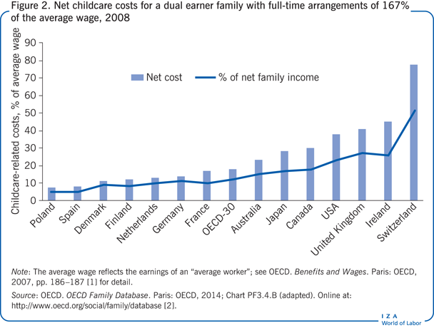 Net childcare costs for a dual earner                         family with full-time arrangements of 167% of the average wage, 2008