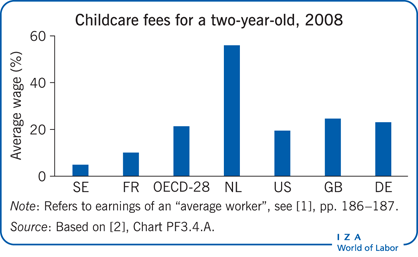 Childcare fees for a two-year-old,                         2008