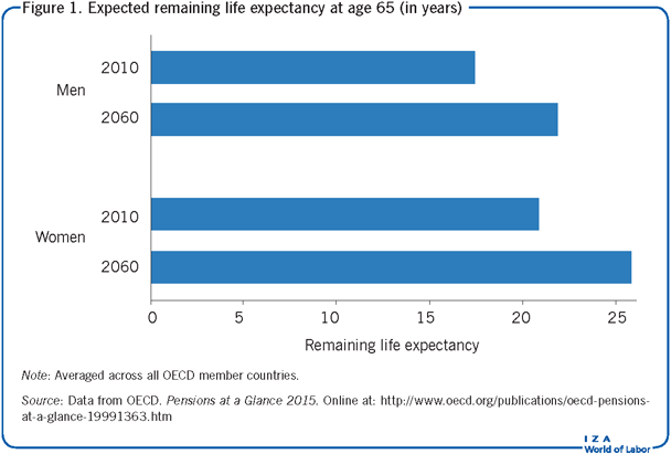 Expected remaining life expectancy at age 65 (in       years)