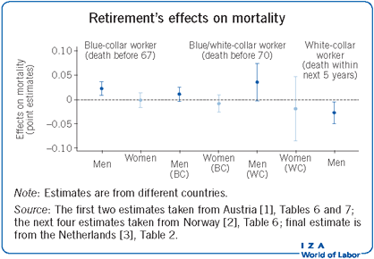 Retirement's effects on mortality