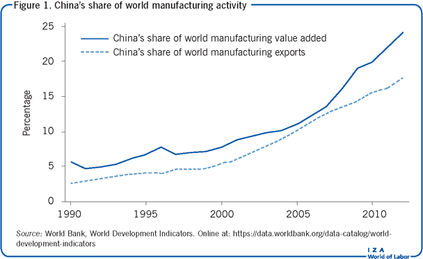 IZA World of Labor - Trade and labor markets: Lessons from China's rise