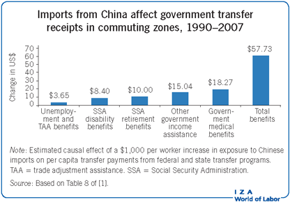 Imports from China affect government                         transfer receipts in commuting zones, 1990–2007