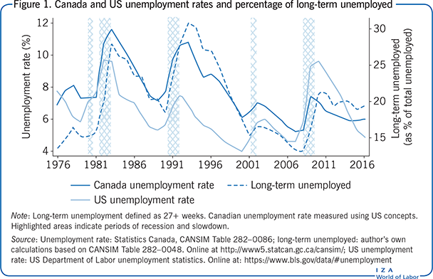 Canada and US unemployment rates and                         percentage of long-term unemployed