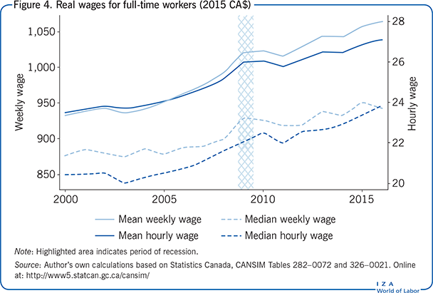 Real wages for full-time workers (2015                         CA$)