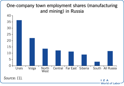 One-company town employment shares                         (manufacturing and mining) in Russia