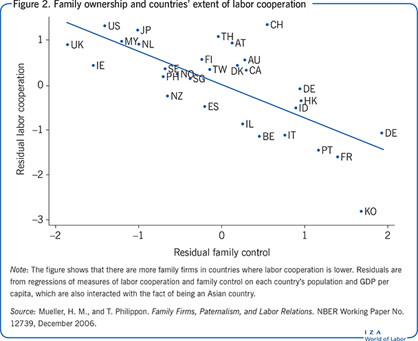 Family ownership and countries' extent of labor             cooperation