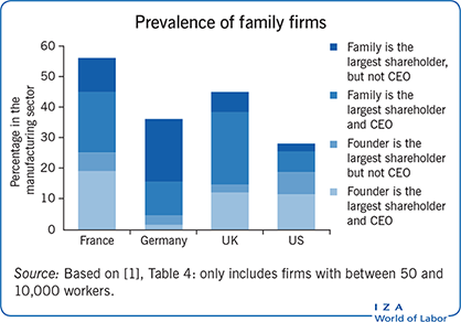 Prevalence of family firms