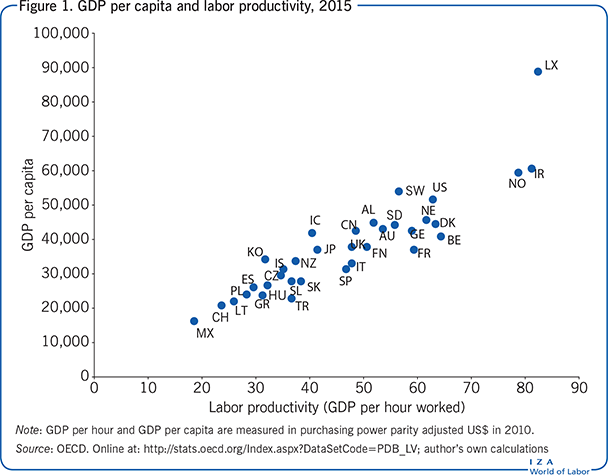 GDP per capita and labor productivity,                         2015