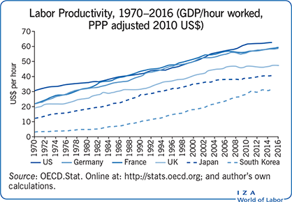 Labor Productivity, 1970–2016 (GDP/hour                         worked, PPP adjusted 2010 US$)