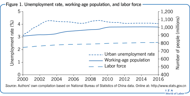 Unemployment rate, working-age population,                         and labor force