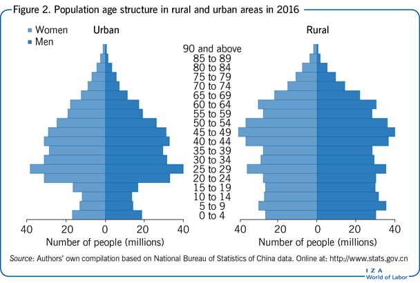 Population age structure in rural and                         urban areas in 2016