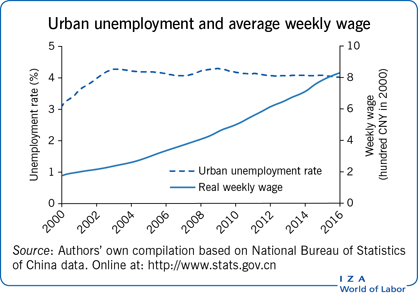 Urban unemployment and average weekly                         wage