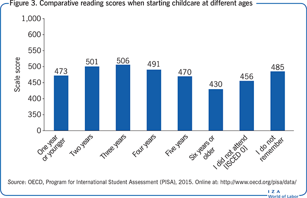 Comparative reading scores when starting childcare at       different ages