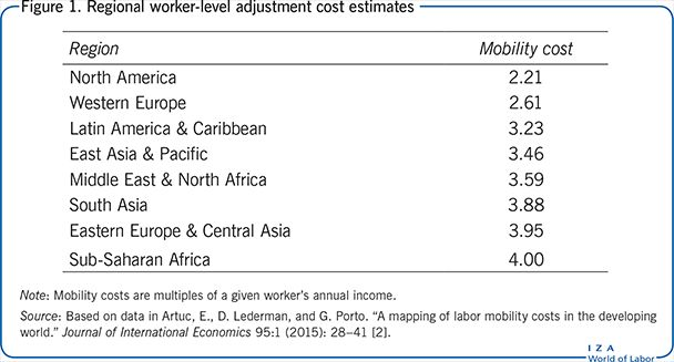 Regional worker-level adjustment cost estimates