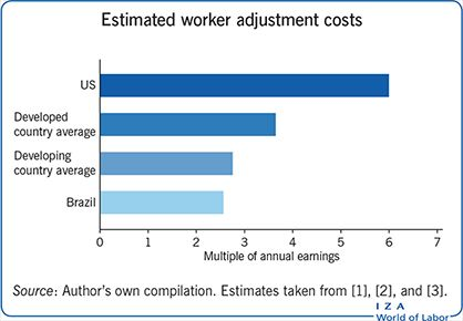 Estimated worker adjustment costs