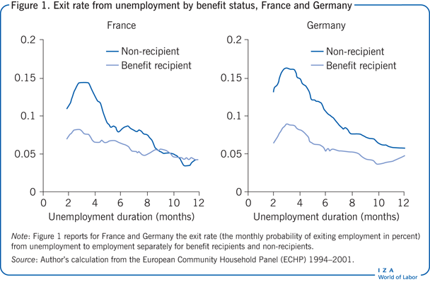 Exit rate from unemployment by benefit                         status, France and Germany