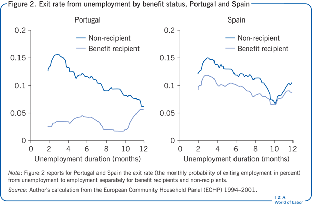 Exit rate from unemployment by benefit                         status, Portugal and Spain