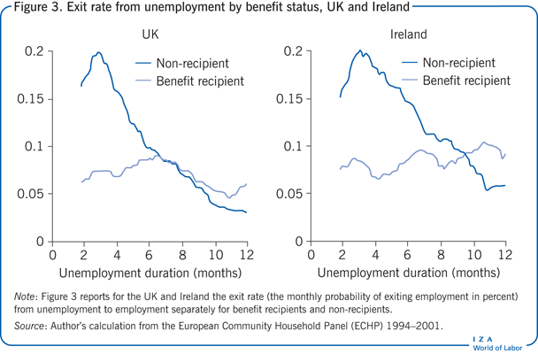 Exit rate from unemployment by benefit                         status, UK and Ireland