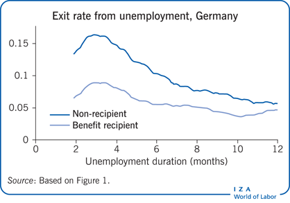 Exit rate from unemployment, Germany