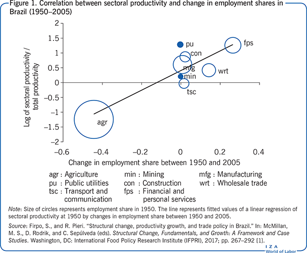 Correlation between sectoral productivity                         and change in employment shares in Brazil (1950–2005)