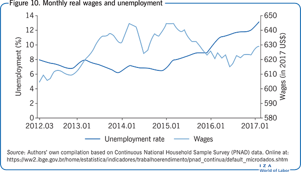 Monthly real wages and unemployment
